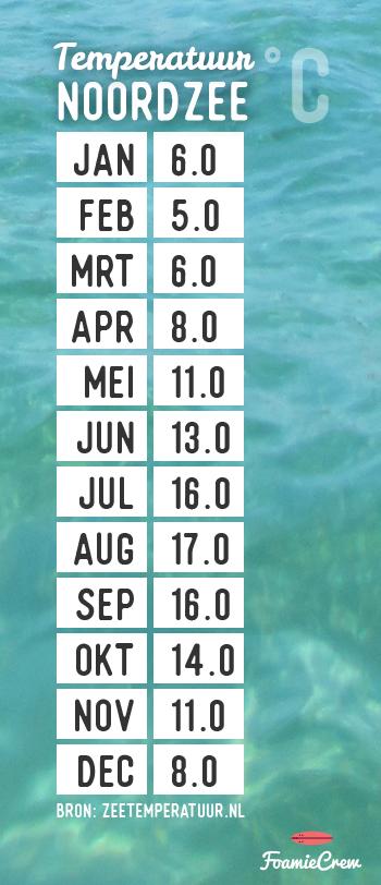 temperatuur Noordzee maand